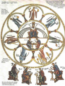 Philosophia et septem artes liberales, The seven liberal arts. Picture from the Hortus deliciarum of Herrad of Landsberg (12th century)