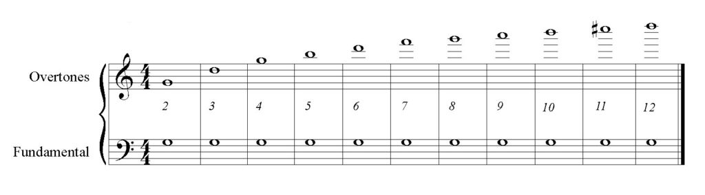 Figure 1: notation of overtone series on fundamental G, partials 1-12