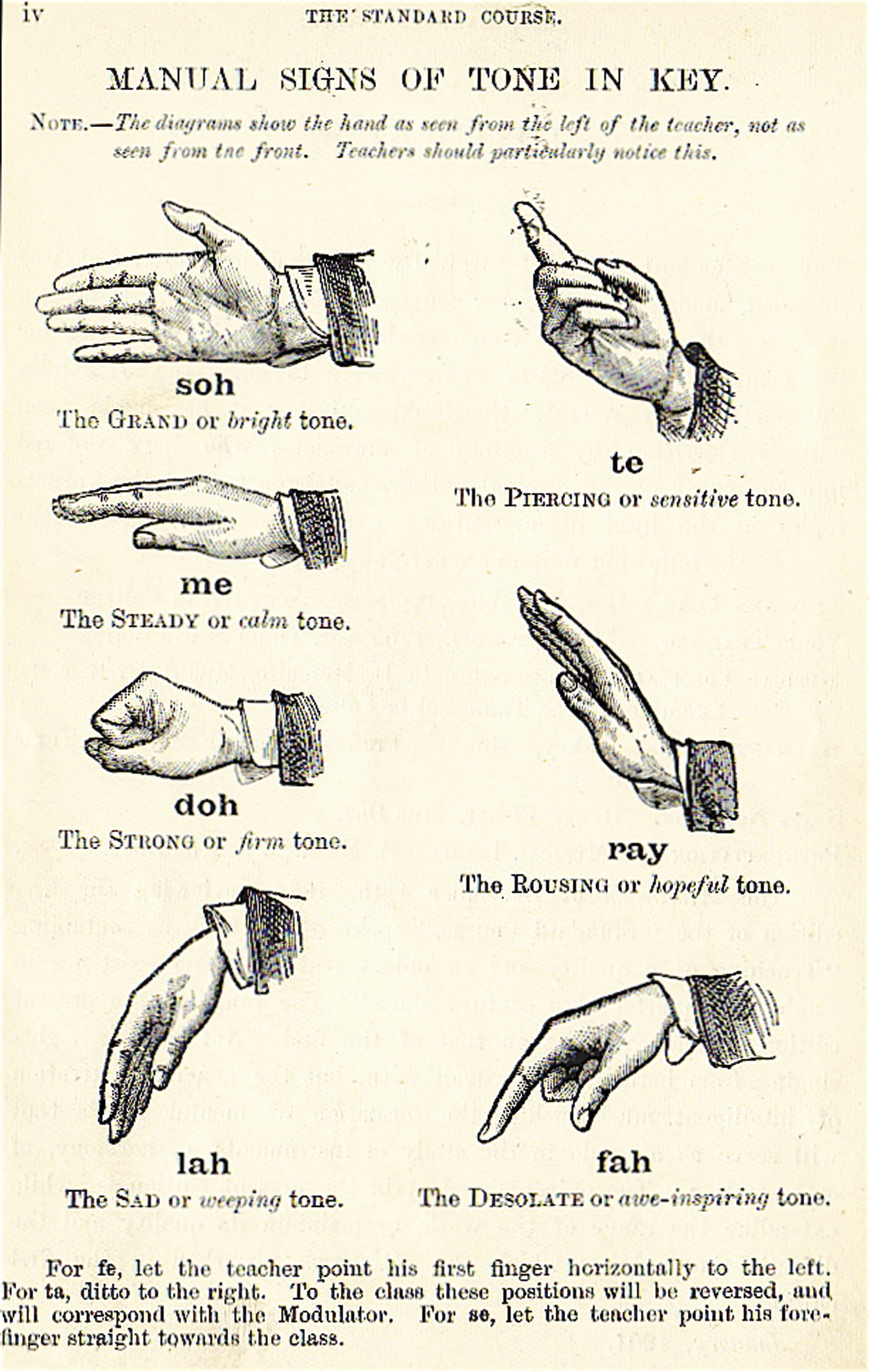 Movable do and fixed do what they are what they arent and why depiction of curwens solfege hand signs this version includes the tonal tendencies and interesting titles buycottarizona Choice Image